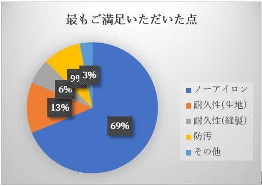 ノンケアグラフ2