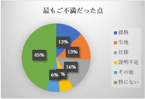 ノンケアグラフ3