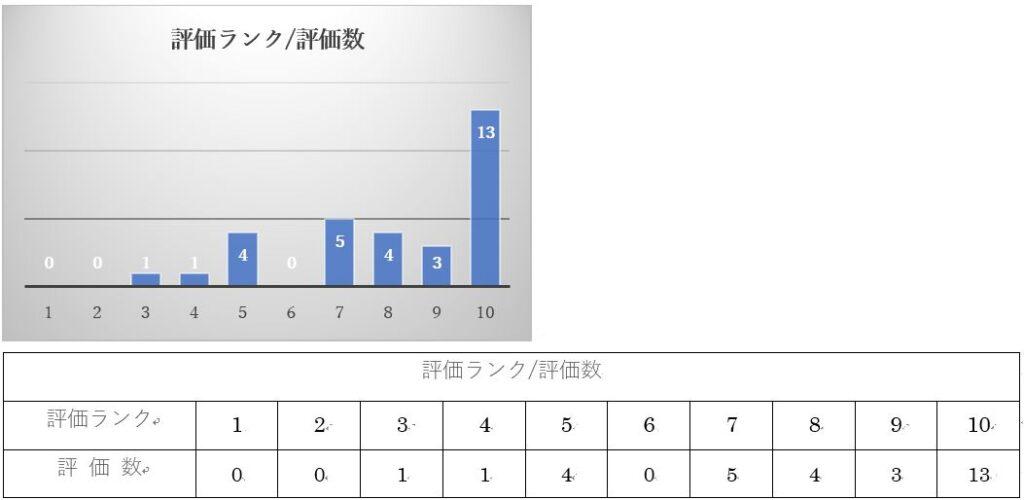 ノンケアグラフ4